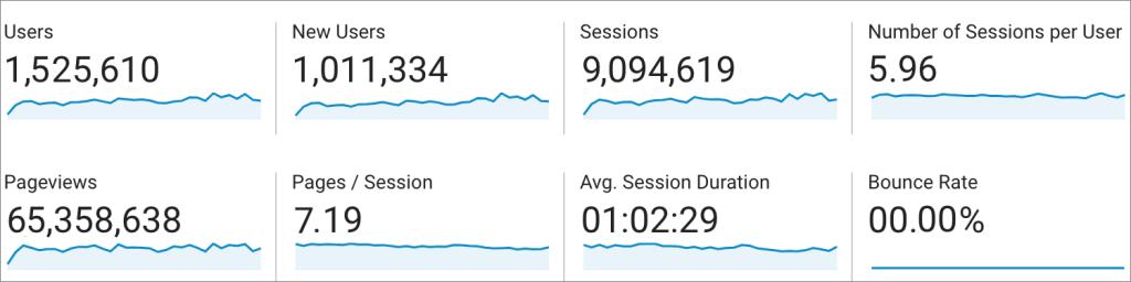 fake Google Analytics audience overview screenshot