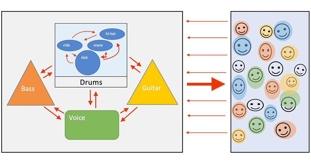 live performance feedback loop graphic